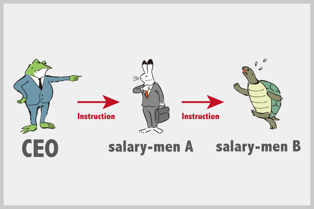仕事の指示系統