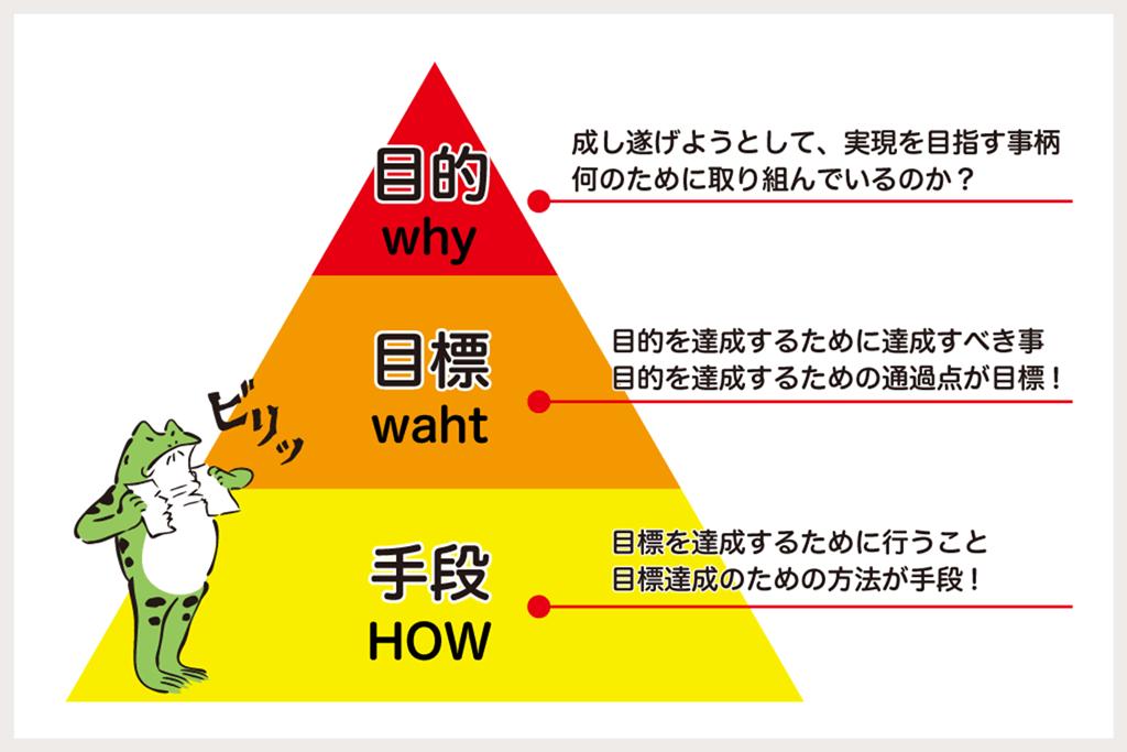 目的、目標、手段の違いを表した図